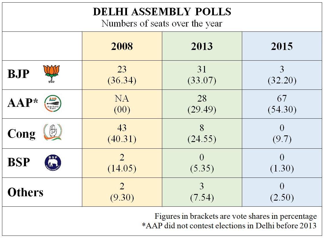 Delhi Assembly Polls