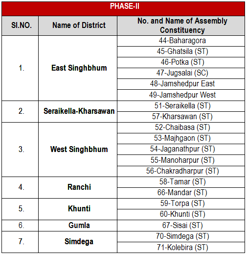 List of 20 (Twenty) Assembly Constituencies of Jharkhand going to poll in Phase-II
